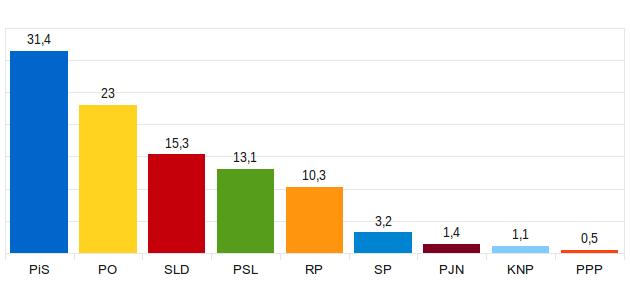 wybory sondaż