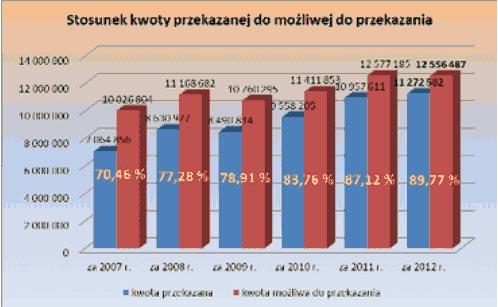 Ponad 11 mln zł przekazali Podlasianie